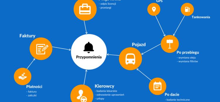 Poznaj PlanBus.pl – Część 2 – Przypomnienia