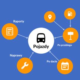 Poznaj PlanBus.pl – Część 4 – Obsługa floty, raporty