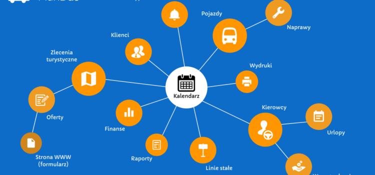 Poznaj PlanBus.pl – Część 6 – Interaktywny Kalendarz Wszystkiego :)